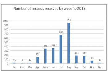 Graph of number of butterfly records received each month in 2014